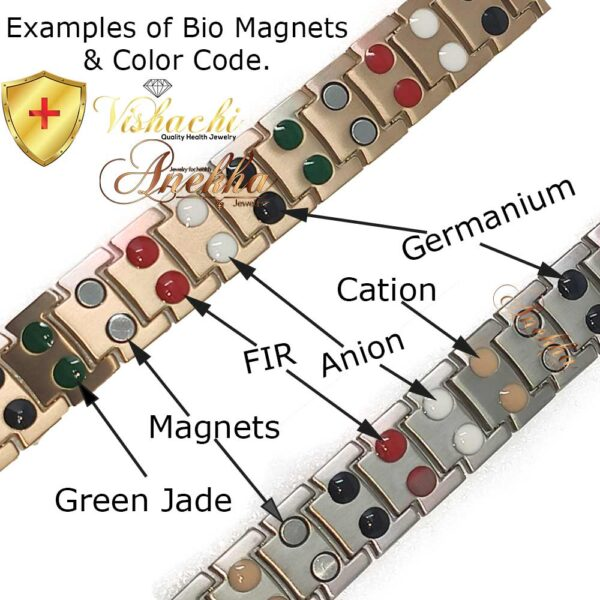 Bio Magnets Example Encoding Colors